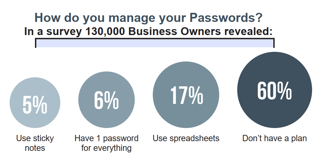 Image text - How do you manage your passwords? In a survey 130,000 business owners revealed: 5% use sticky notes, 6% have 1 password for everything, 17% use spreadsheets, 60% don't have a plan.