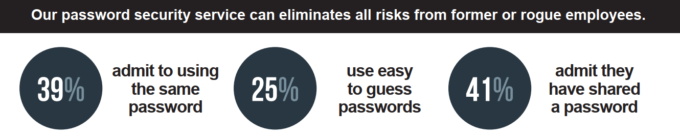 Image text - Our password security service can eliminate all risks from former or rogue employees. 39% admit to using the same password. 25% use easy to guess passwords. 41% admit they have shared a password.