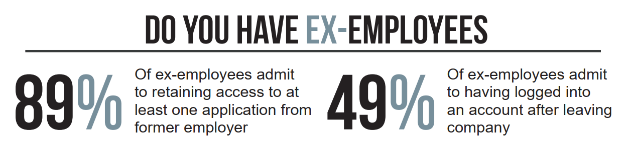 Image detailing - 89% of ex-employees admit to retaining access to at least one application from former employer. 49% of ex-employees admit to having logged into an account after leaving the company.
