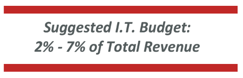 Suggested IT Budget is 3 percent