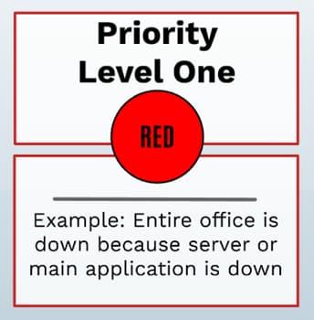 Priority 1 - Critical