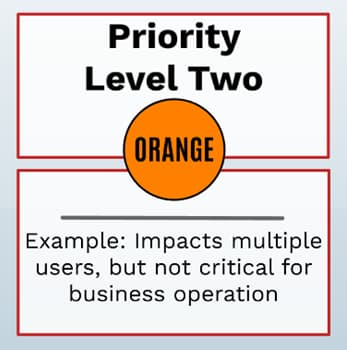 Priority 2 - High
