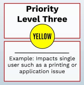 Priority 3 - Medium
