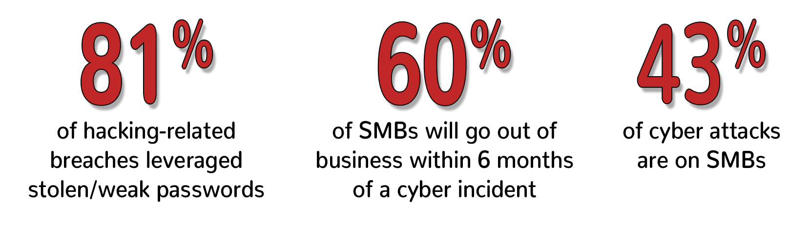 Image content: 81% of hacking-related breaches leveraged stolen/weak passwords. 60% of SMBs will go out of business within 6 months of a cyber incident. 43% of cyber attacks are on SMBs.