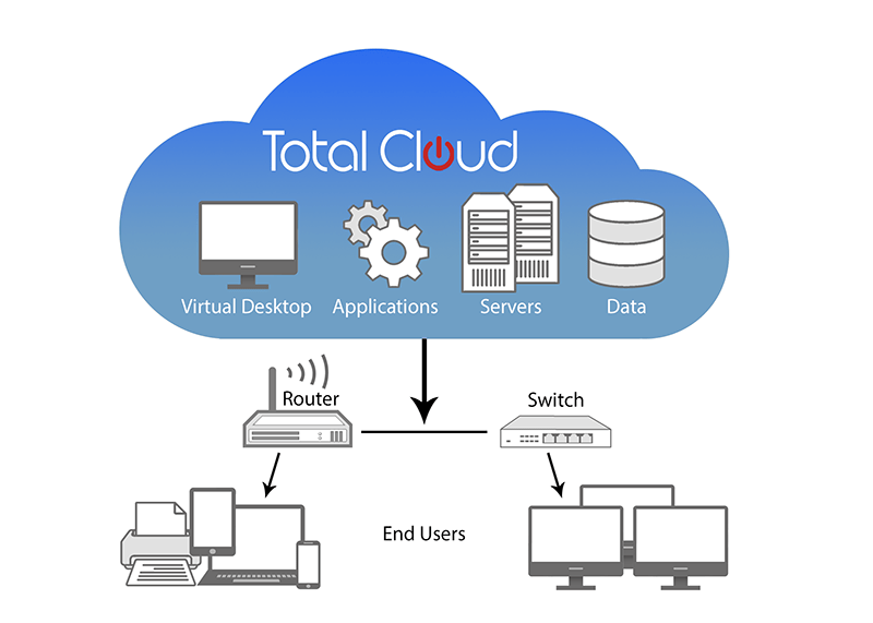 Total Cloud keyboard